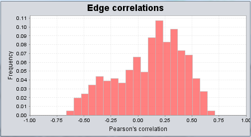 Cytoscape correlation histogram log v2.2.png