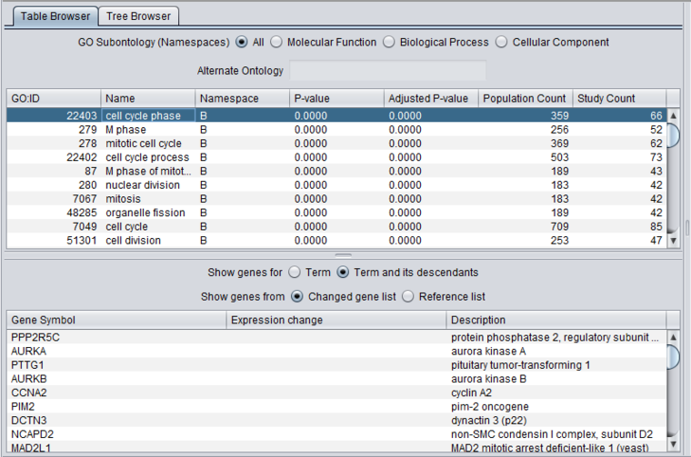 GeneOntology Analysis Result Table.png